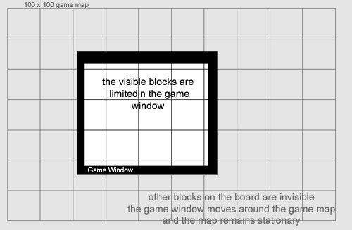 Visible Blocks