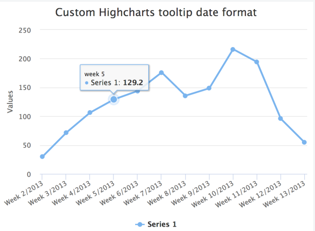 high charts custom date format in tooltip